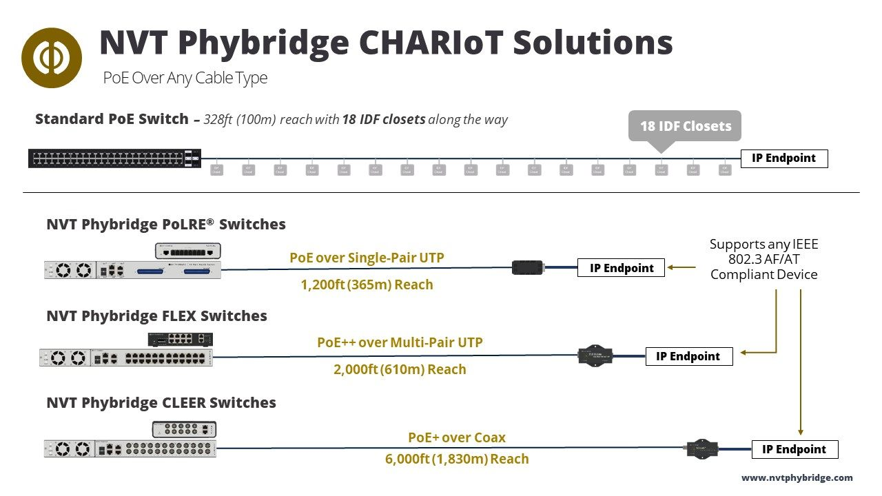 NVT Phybridge CHARIoT Switch Diagram