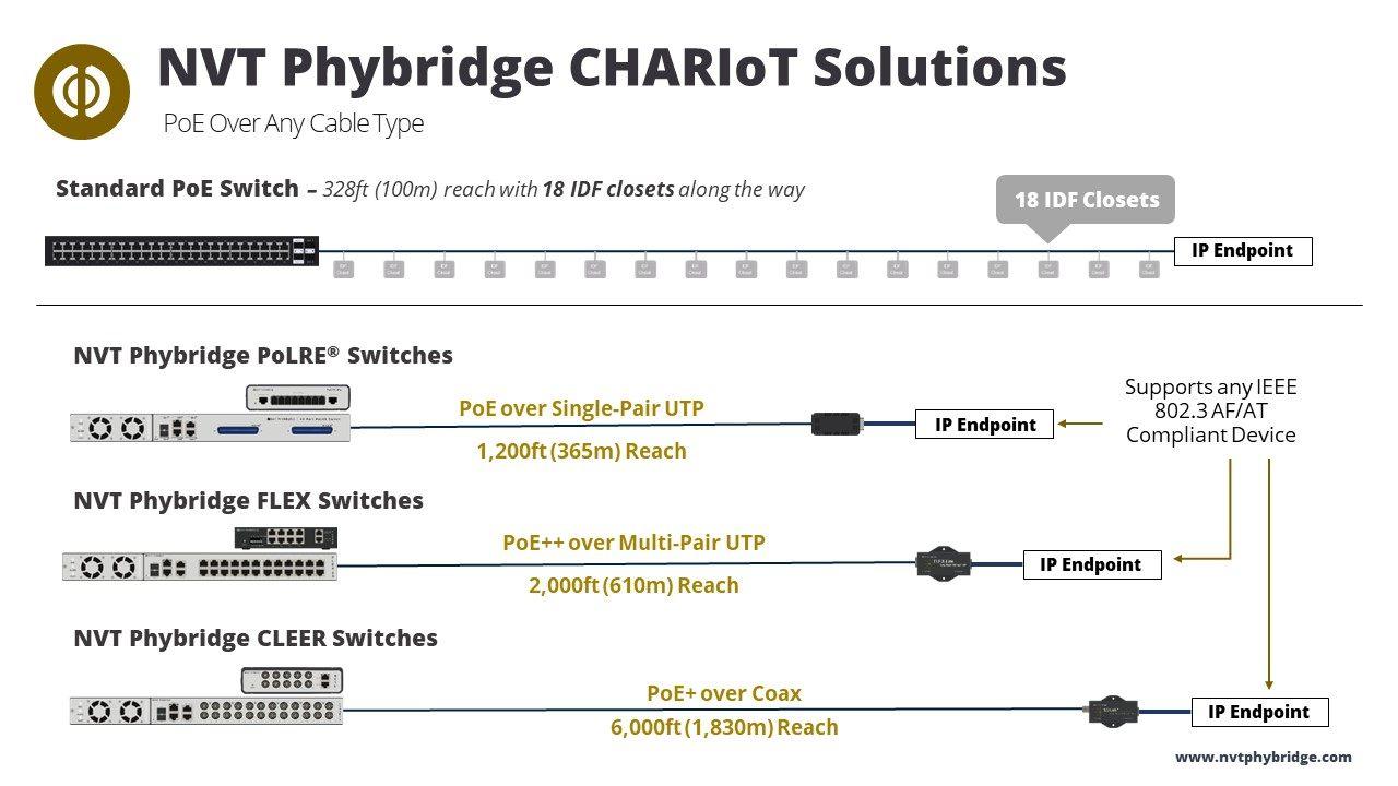 NVT Phybridge Power over Ethernet